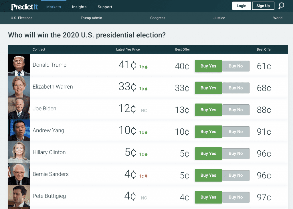 Prediction Market Now Has Hillary Ahead of Bernie, Harris as Most Likely Dem Nominee