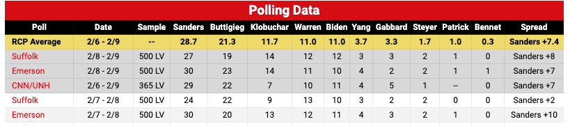 Biden in Free-Fall in New National poll and It's Likely to Only Get Worse After New Hampshire