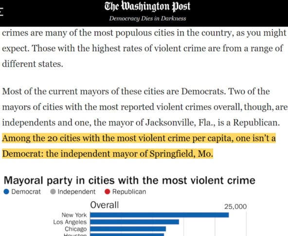 Seriously can't even BELIEVE that WaPo tried to get away with this headline on dangerous Democrat-controlled cities