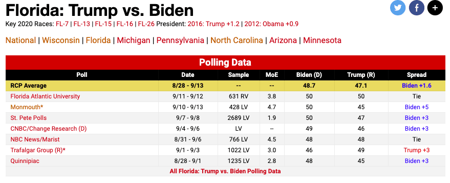 New Monmouth Poll Has Biden Leading Trump by 5 in Florida