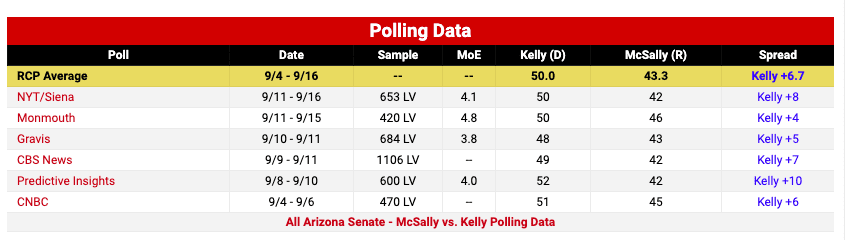 If Kelly defeats McSally he can take office Nov 30th, hurting GOP chances of filling Ginsburg's seat