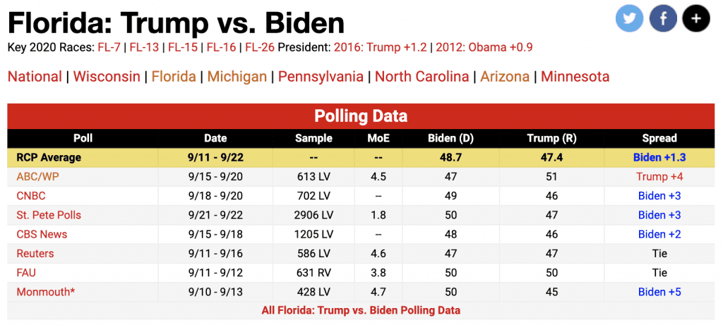 Trump Takes Lead from Biden in Florida and Arizona in New ABC/Wapo Poll