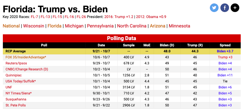 BREAKING: New Poll has Trump Leading Biden in Florida