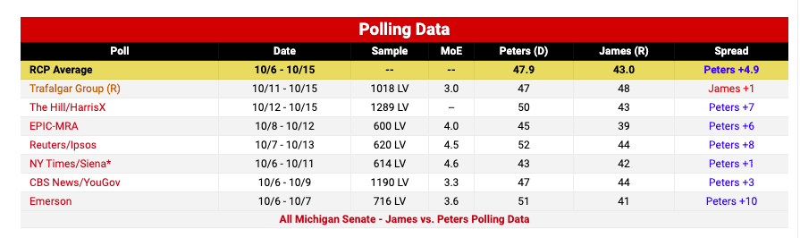 Republican Challenger John James Leads in New Michigan Senate Race Poll
