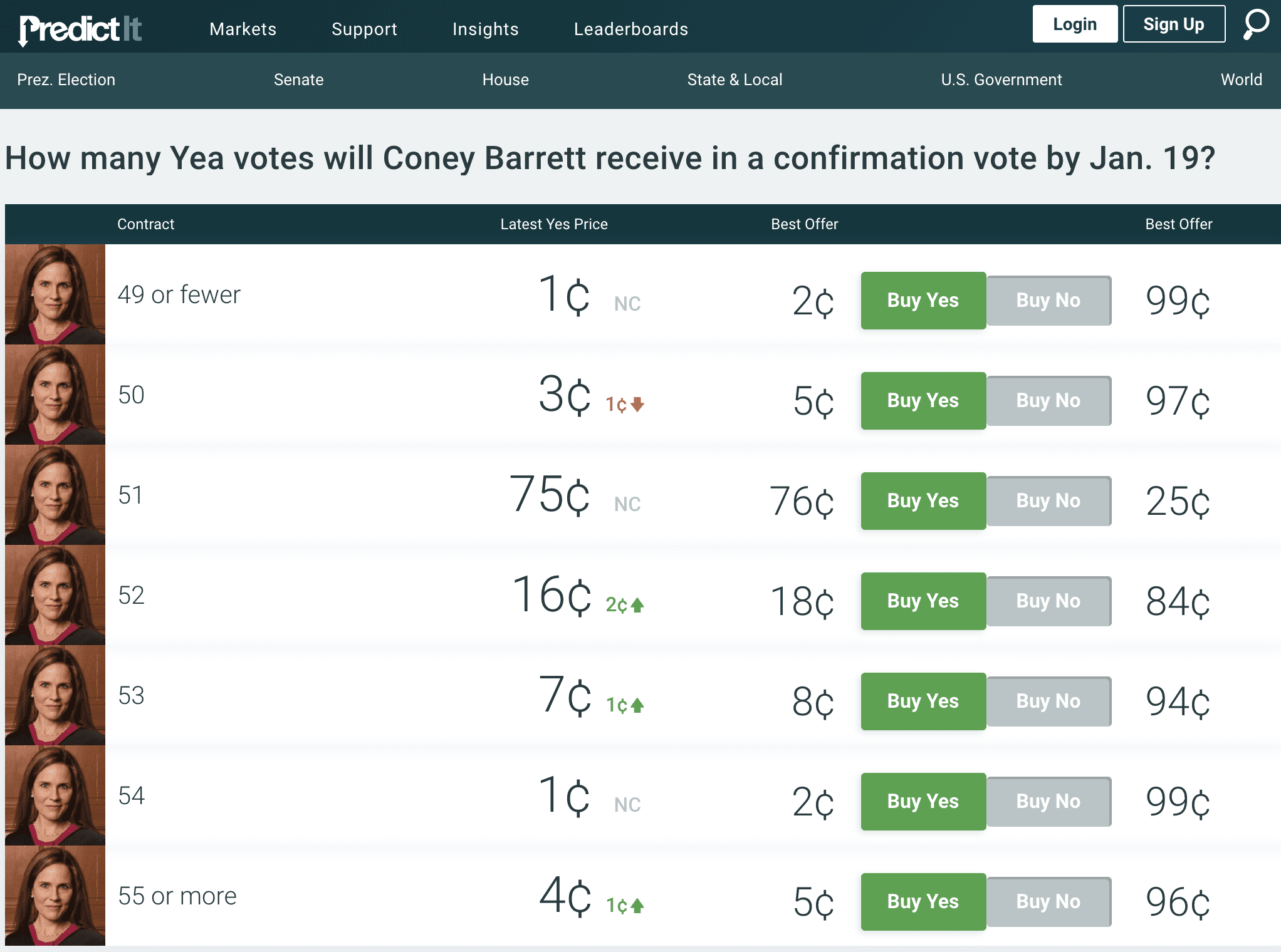 Prediction Market Overwhelmingly Expects Barrett Confirmation