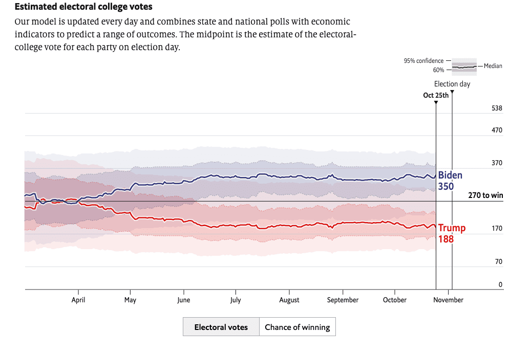 """""""The Economist"""" Forecast Model Gives Trump only a 5% Chance of Beating Biden"""
