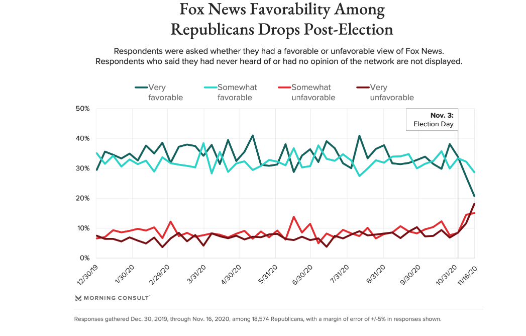 POLL: Fox News Popularity Among Republicans Plunges in Wake of Election Coverage