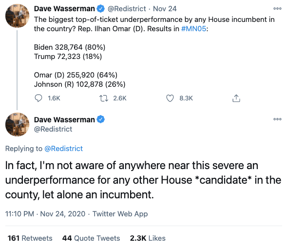 Wasserman: Omar underperformed Biden worse than any House incumbent in the country