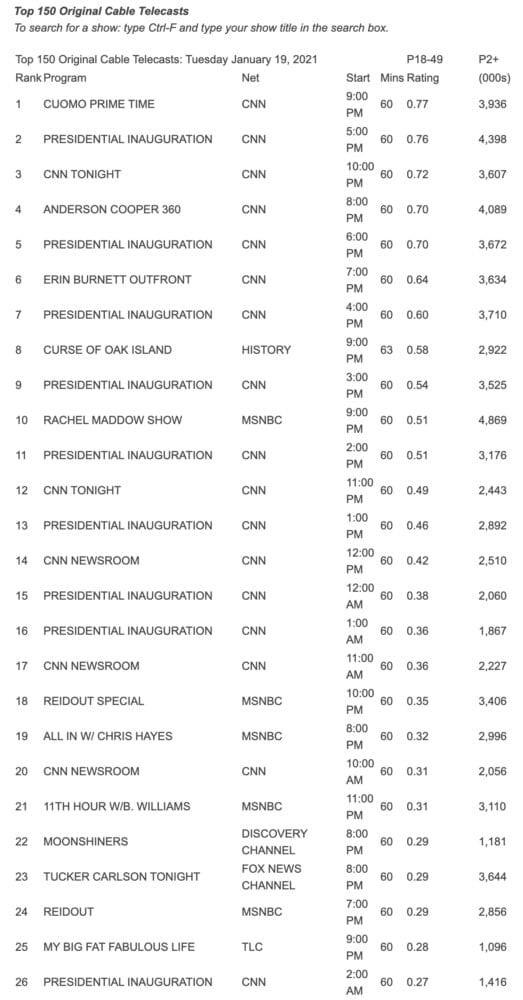 Yikes. Fox News isn't even among the top 20 in ratings for this week, and that includes Tucker…