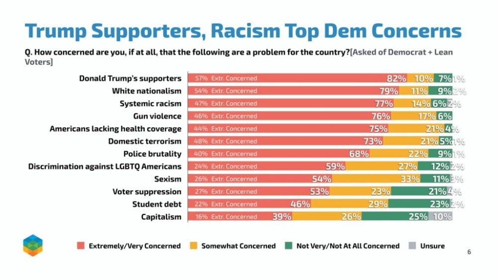 "New Poll finds vast majority of Dems ""extremely concerned"" about Trump supporters, White nationalism and Systemic racism"
