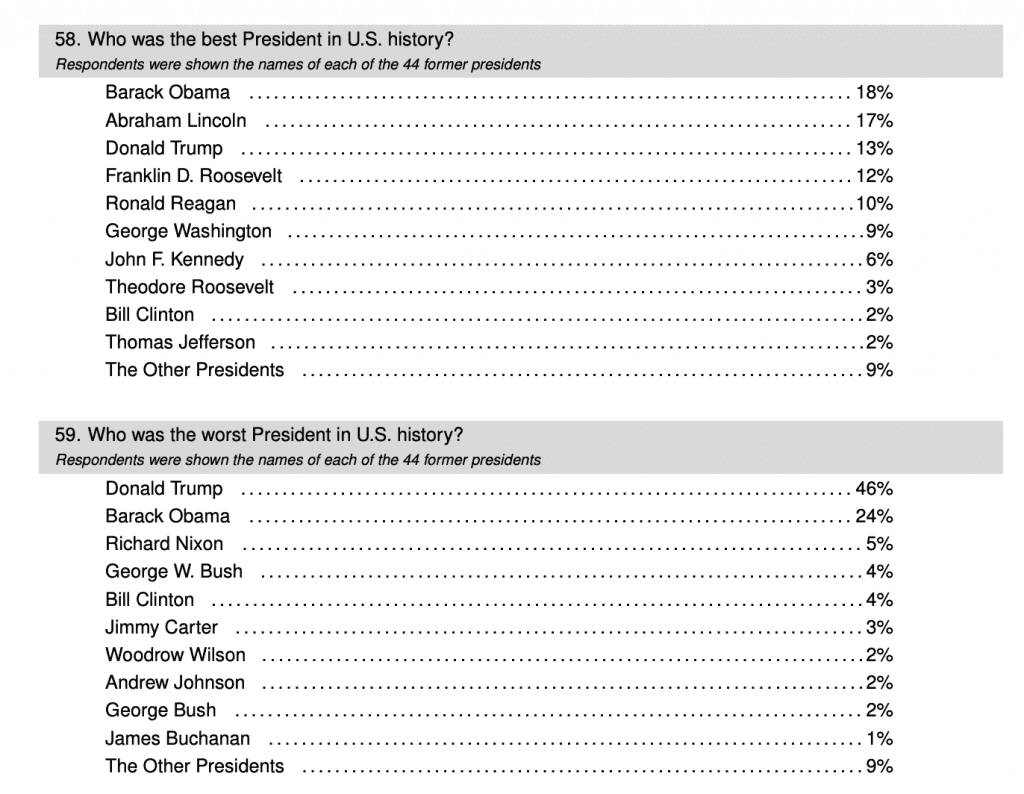 New Poll has Obama ranked as best President, above Lincoln, while Trump is ranked the worst