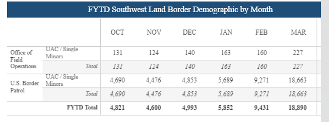 Latest Border Patrol numbers show massive spike in border encounters in March