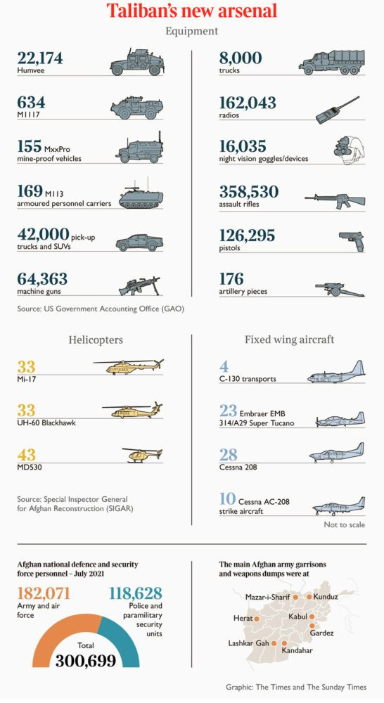 Biden's Gift to Terror: STUNNING infographic shows the MASSIVE new arsenal the Taliban now possesses